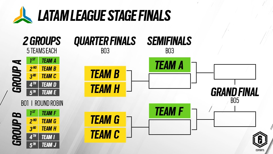 R6esports S2021 LATAM Stage Finals format 20210221 940PM CET (1)