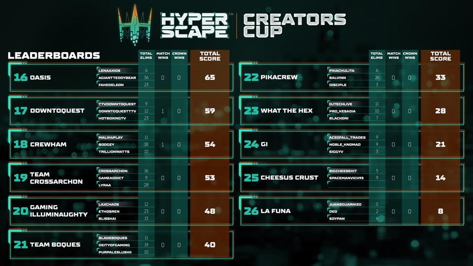 Hyper Scape Creators Cup Day 1 Results - All 960x540