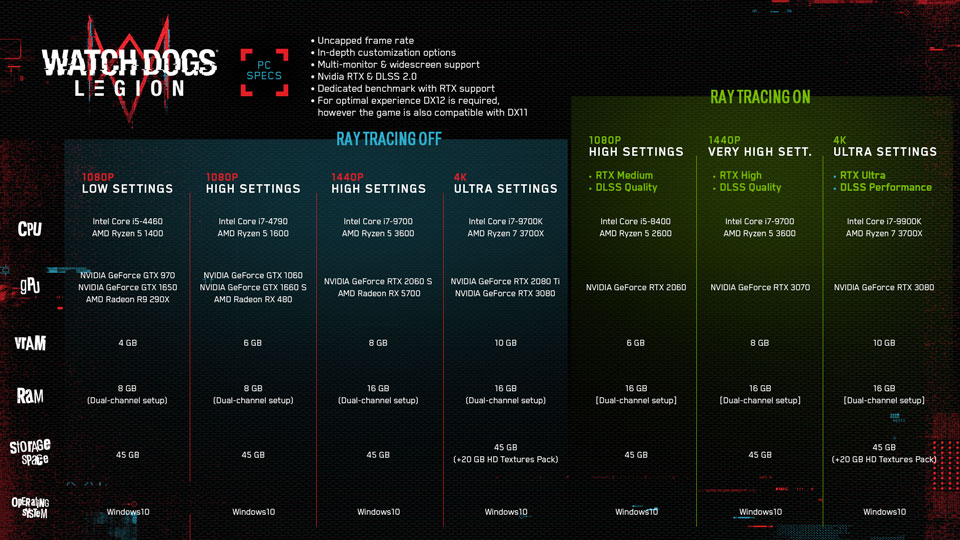 UN News Watch Dogs: Legion PC Specs Revealed - Chart 960