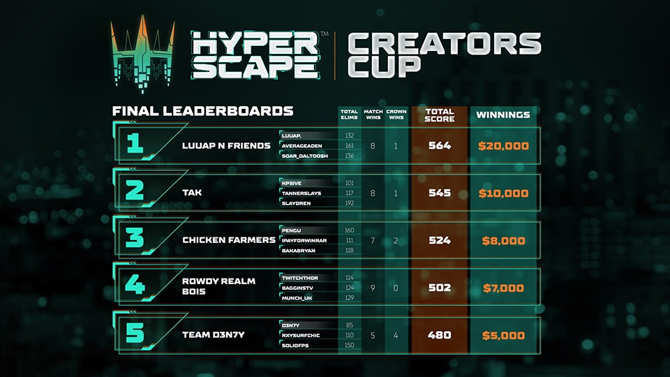 Hyper Scape Creators Cup Champions Crowned - Image 1