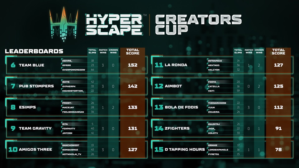 Hyper Scape Creators Cup Day 1 Results - Top 15 960x540