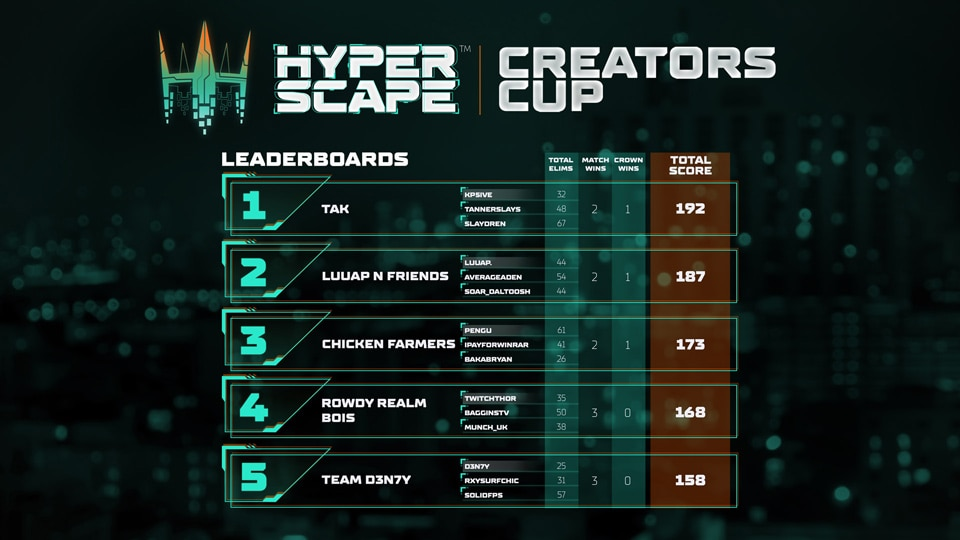 Hyper Scape Creators Cup Day 1 Results - Top 5 960x540