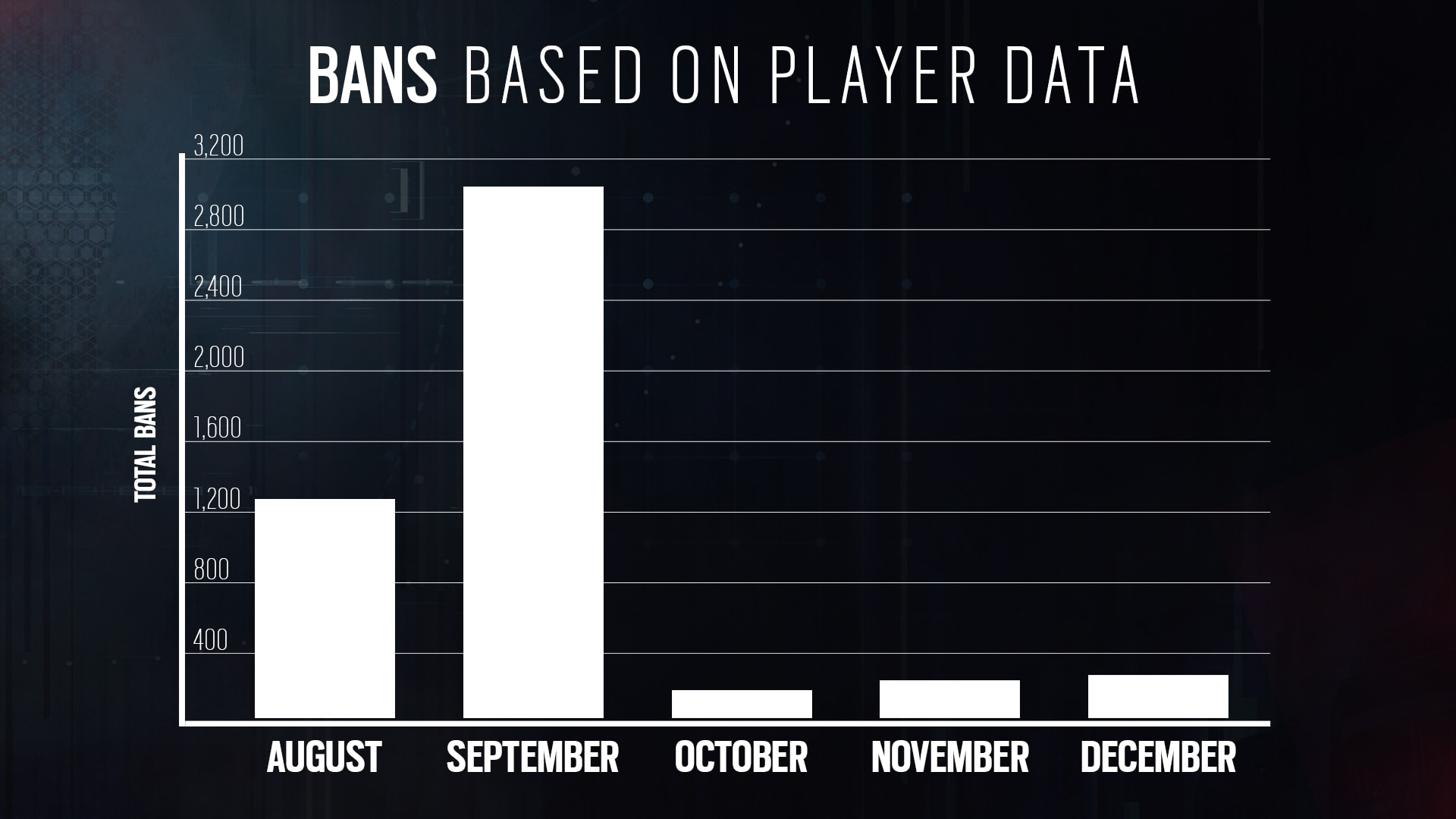 [R6] Bans Graph Updated